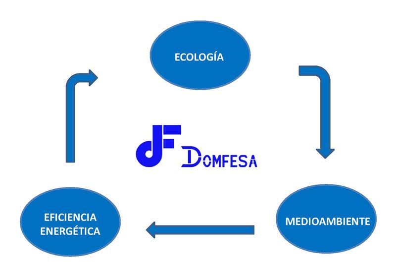 Ecología medioambiente eficiencia energetica